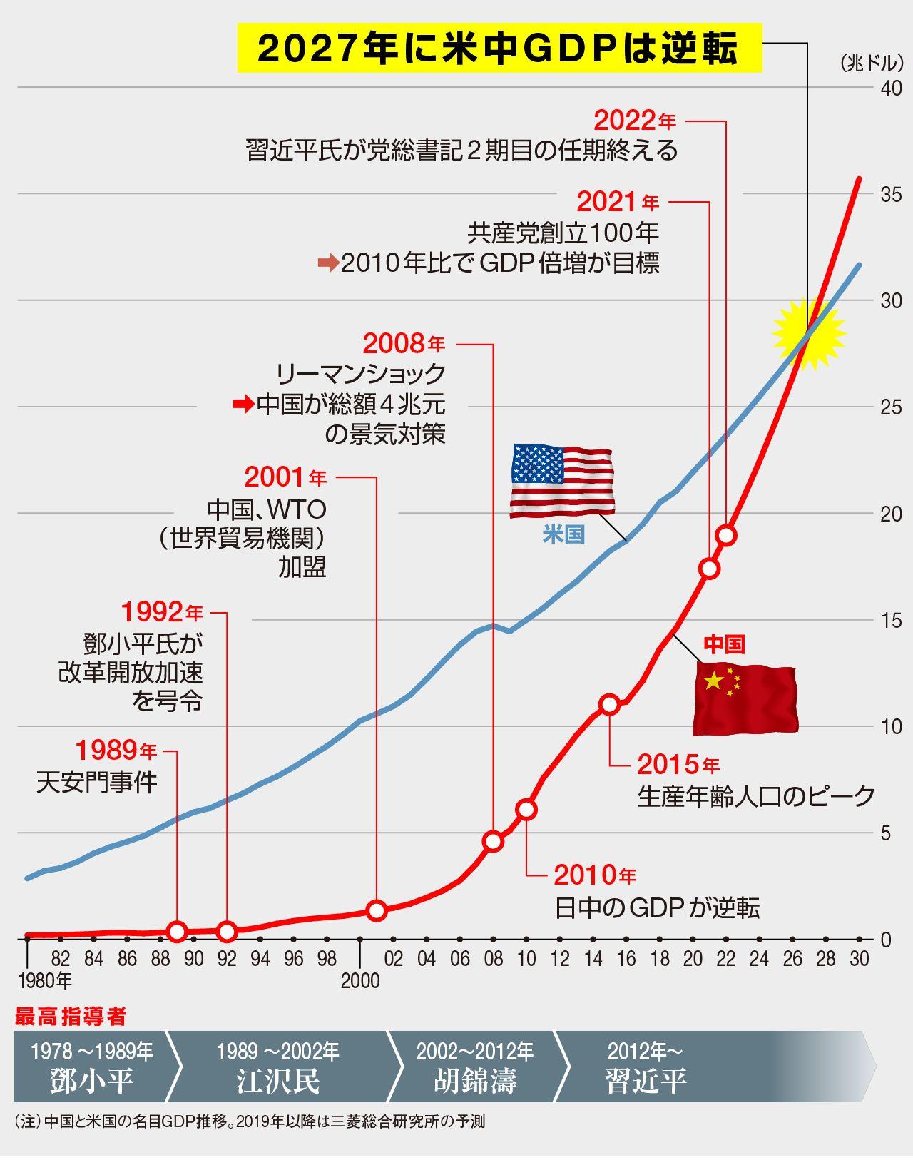 中国 危うい超大国「米国超え」後の正念場