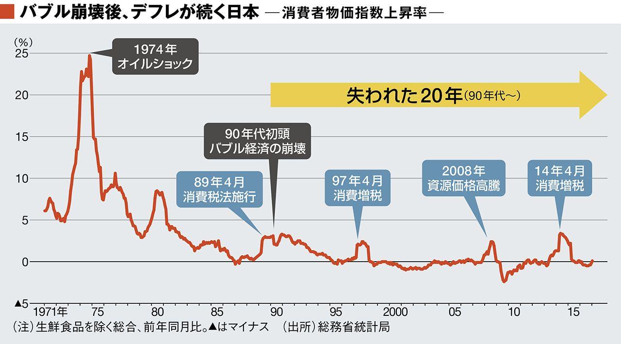 インフレ デフレ と
