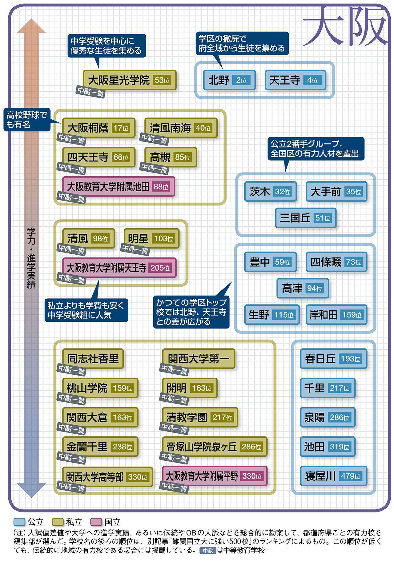 大阪 私立 高校