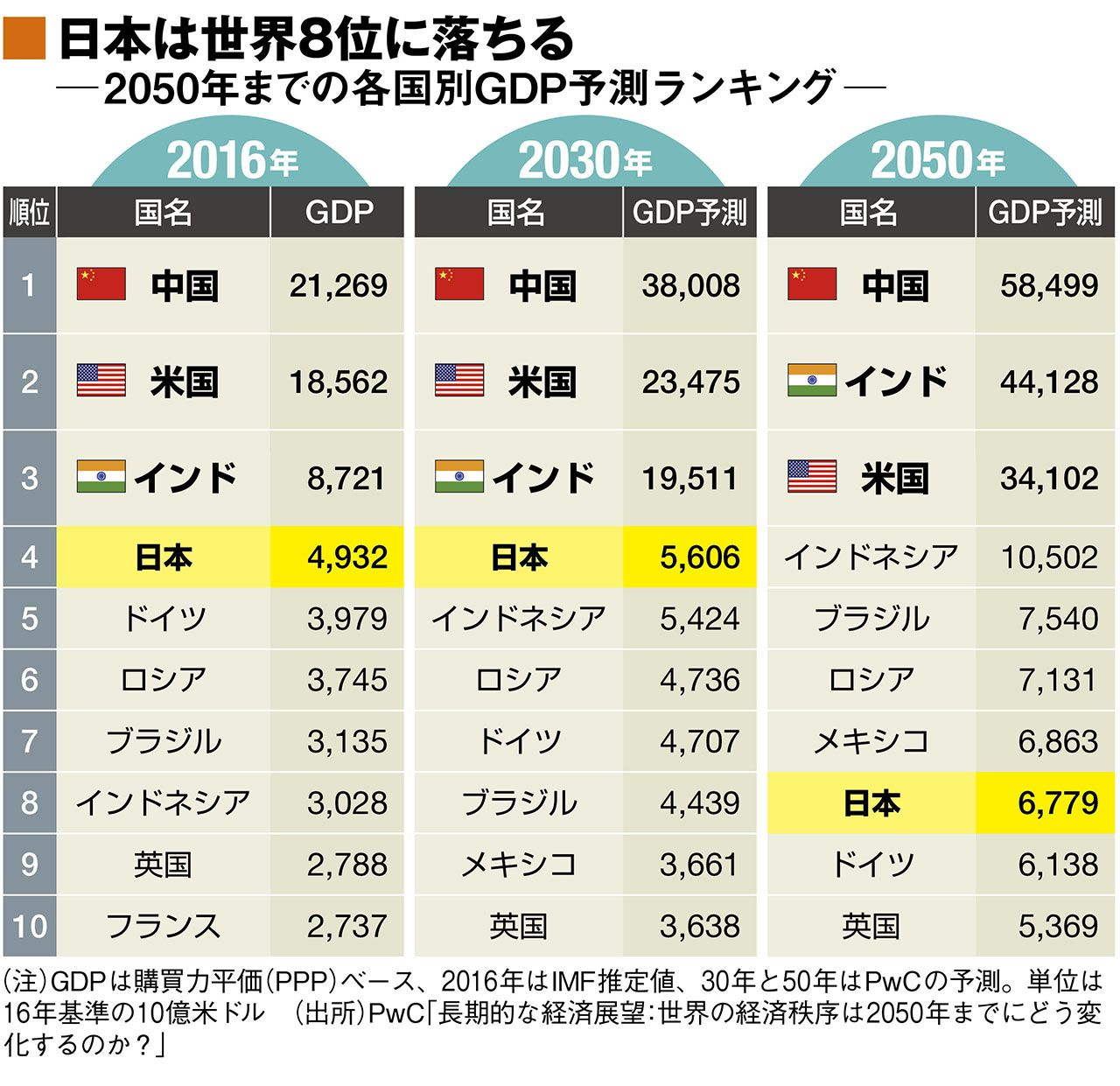 世界経済|中国と日本メガシティの競争が激化 | 20年後 ニッポンの難題 | 特集 | 週刊東洋経済プラス